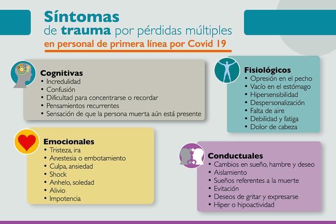 Síntomas de trauma COVID-19